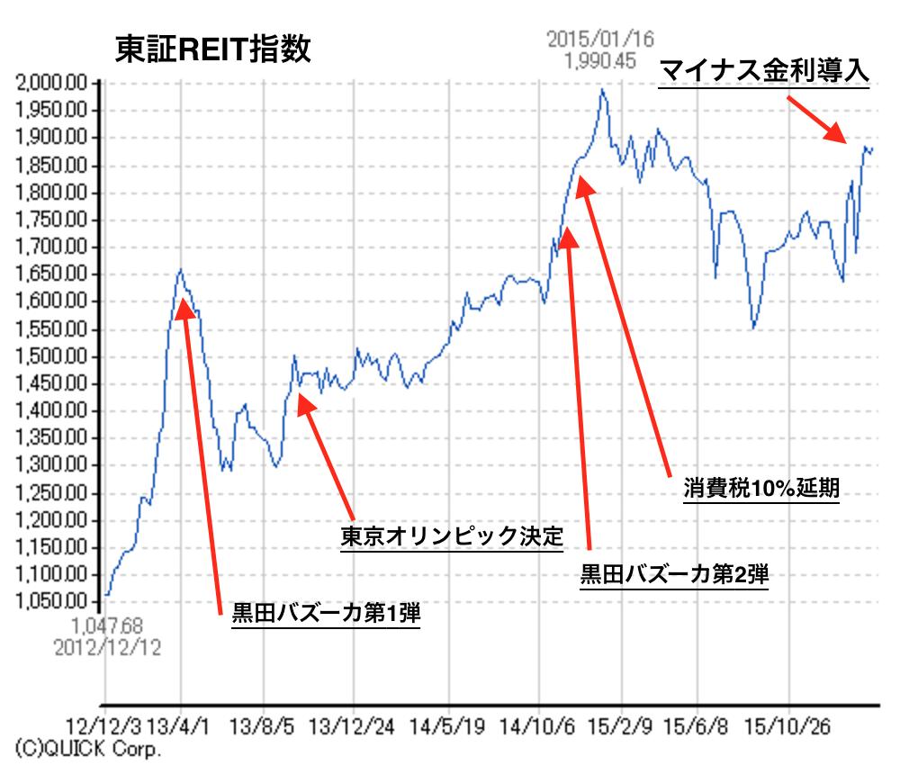東証REIT指数-マイナス金利週足チャート