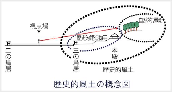 歴史的風土の概念図