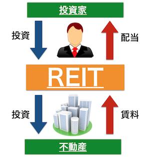 REIT画像byいくらチャンネル