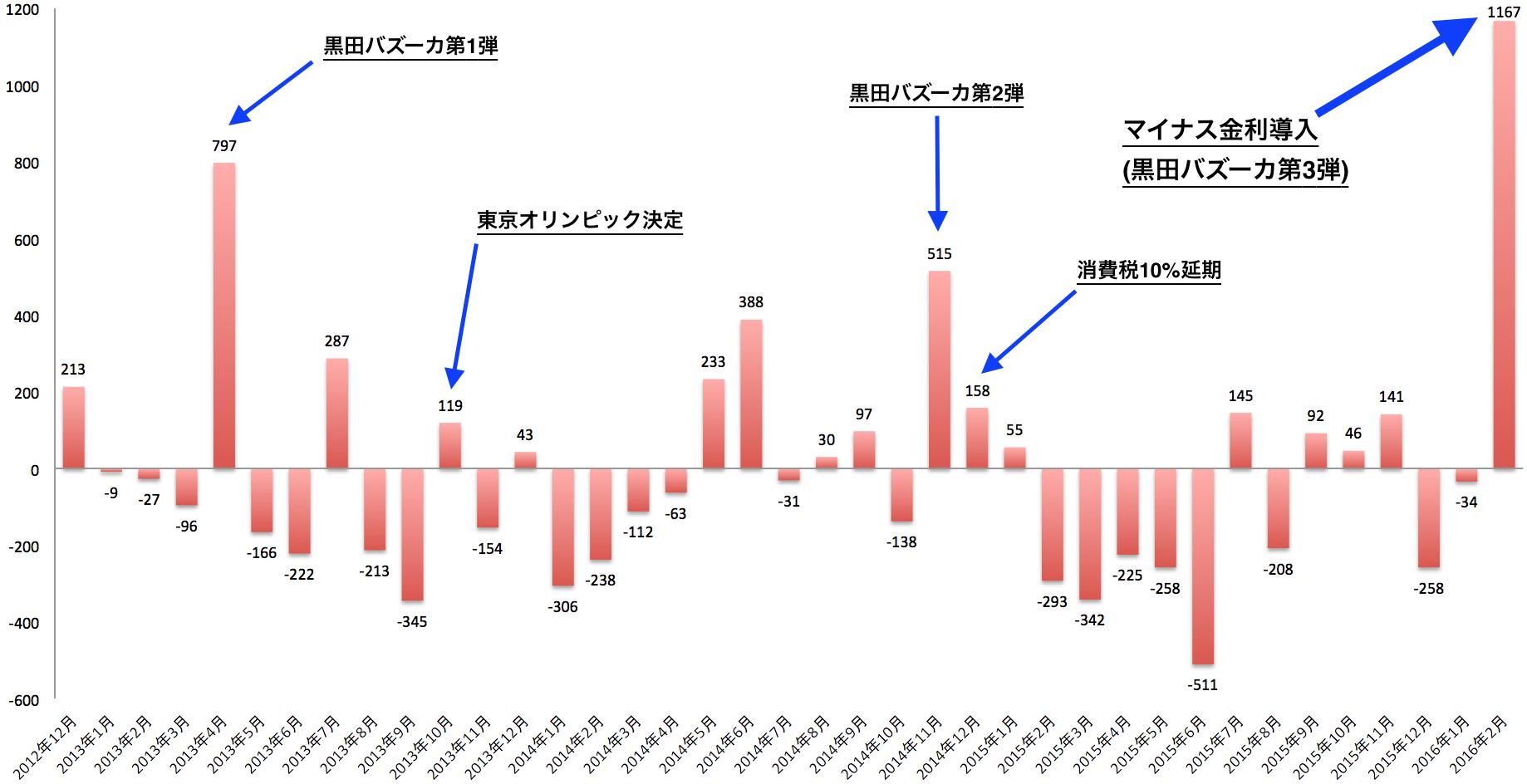 東証REIT外国人投資家売買状況