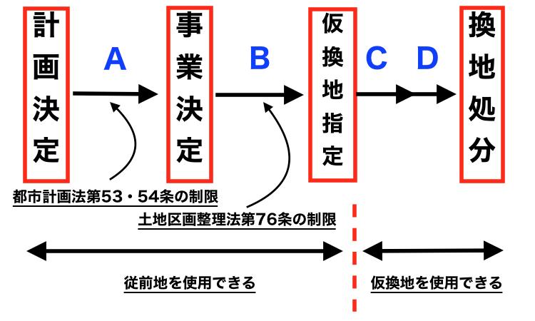 土地区画整理事業画像byイクラちゃんねる