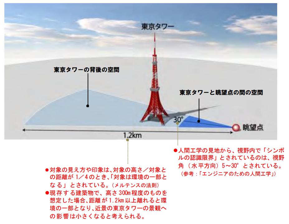 東京タワー景観区域画像byいくらチャンネル