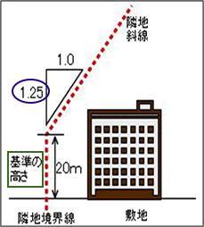 隣地斜線制限画像byいくらチャンネル