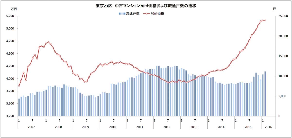 東京23区価格推移