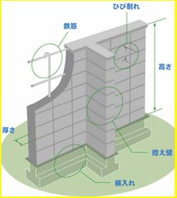 ブロック塀の点検