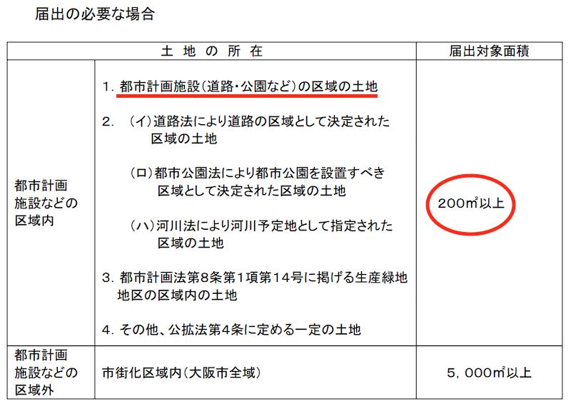 公拡法(大阪市)