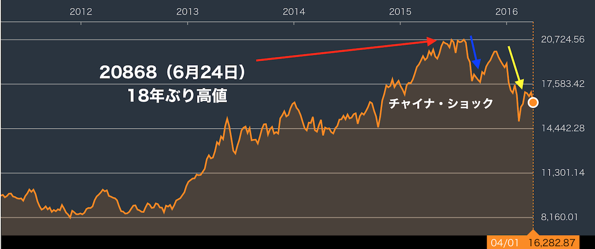 日経平均株価チャイナショック画像byイクラちゃんねる