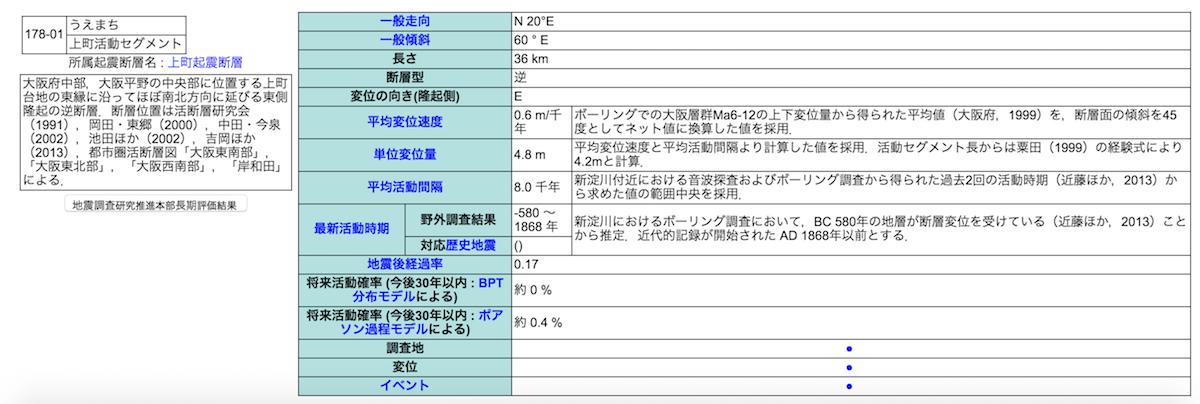 活断層データベース
