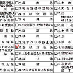 急傾斜地法(不動産重要事項説明書)