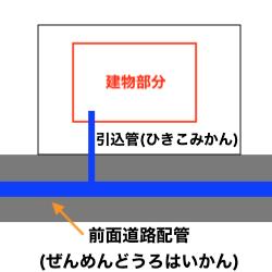 前面道路配管と引込管