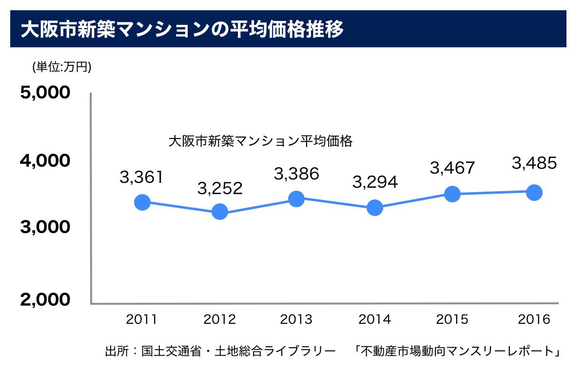 大阪市新築マンション平均推移