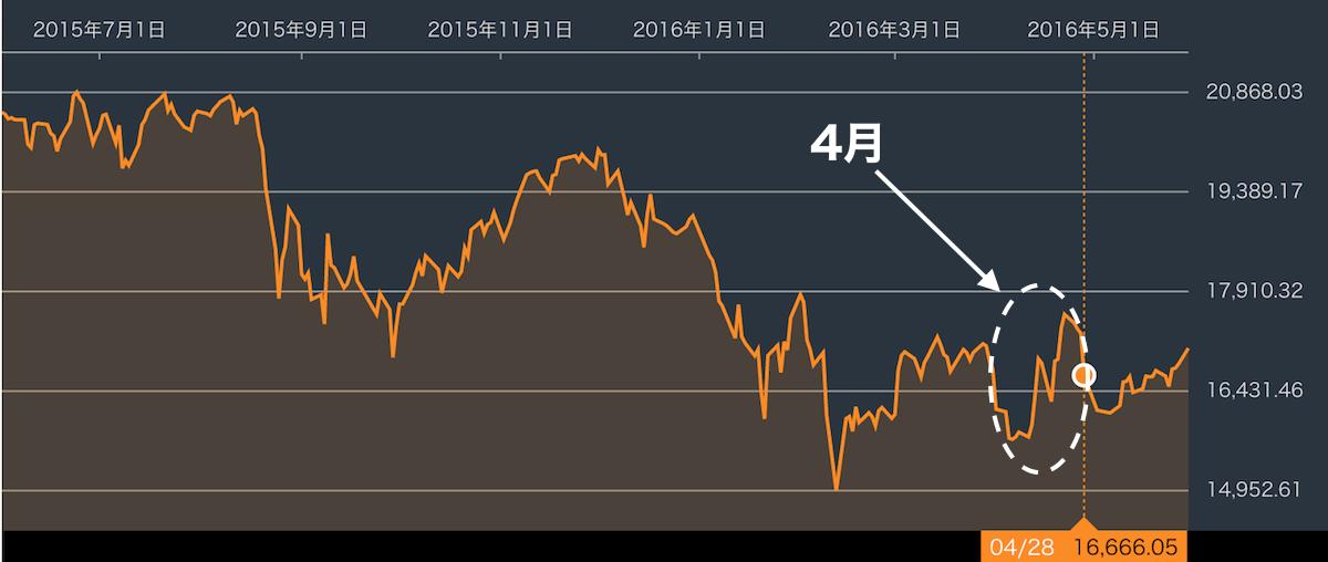 日経平均株価201604