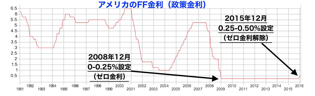 アメリカの政策金利(FF金利)推移チャート