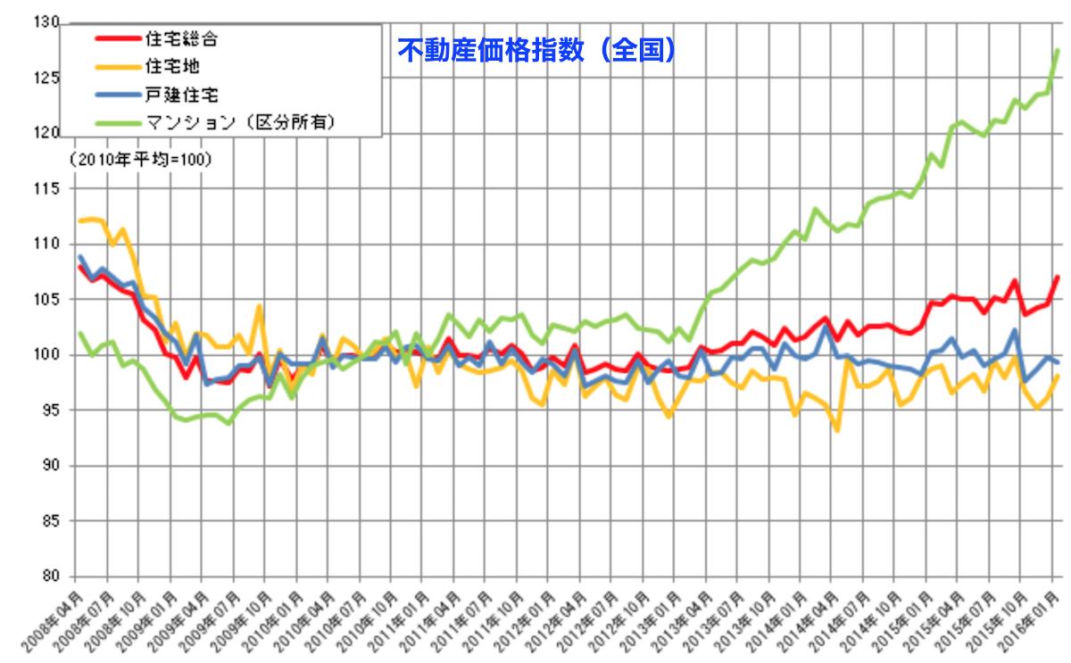 不動産価格指数(国土交通省)