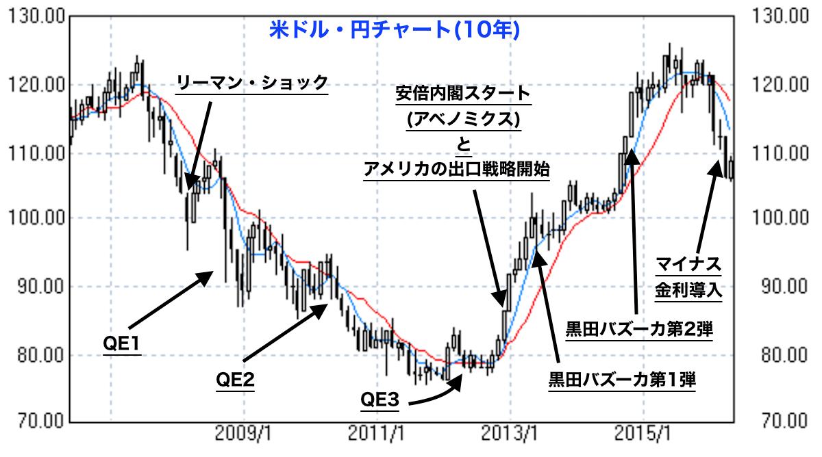 米ドル・円チャート 10年
