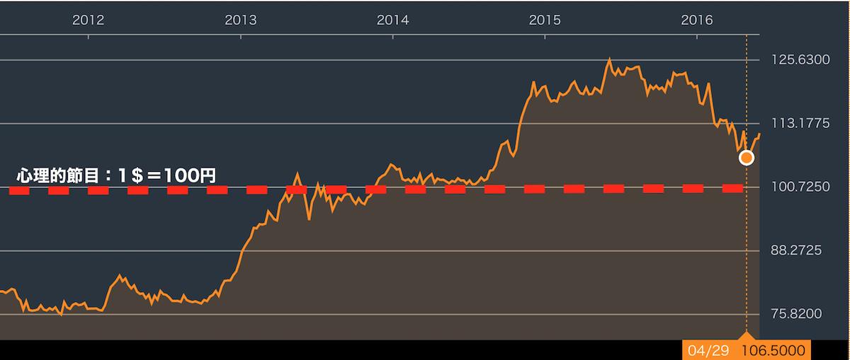 ドル円チャート201604