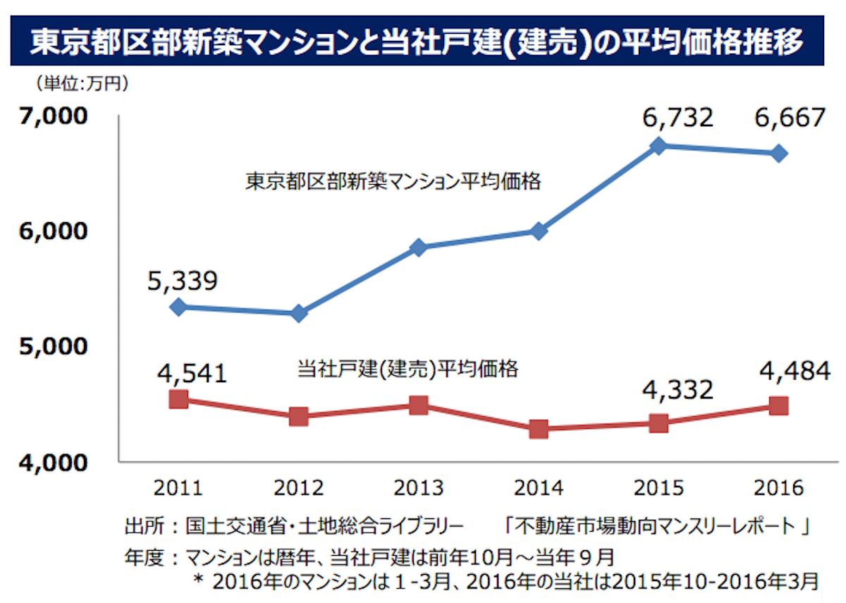 東京都区部新築マンション平均価格推移