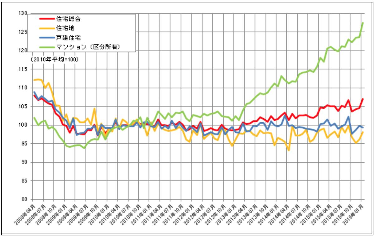 住宅不動産価格指数(全国)