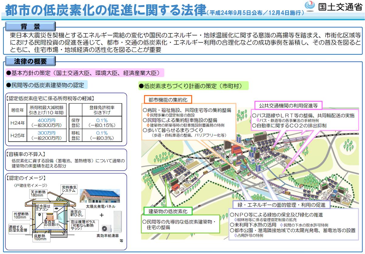 都市の低炭素化の促進に関する法律