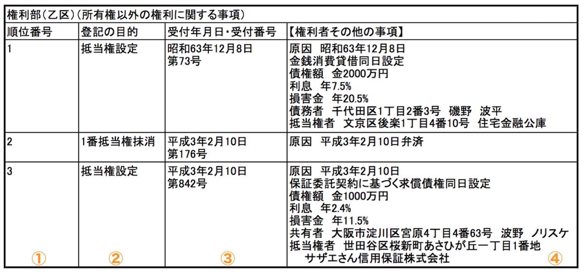 登記簿(権利部乙区)