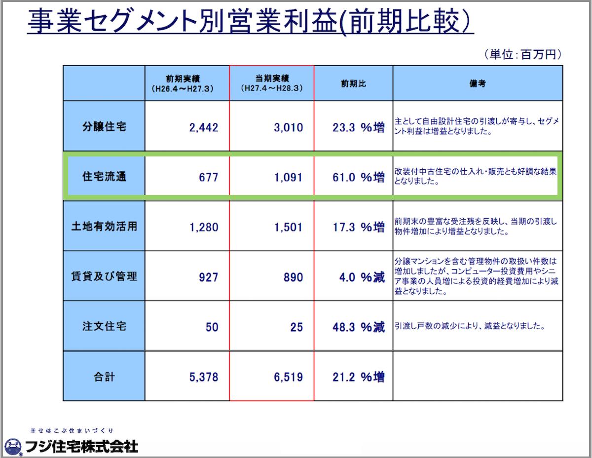 フジ住宅決算6営業利益
