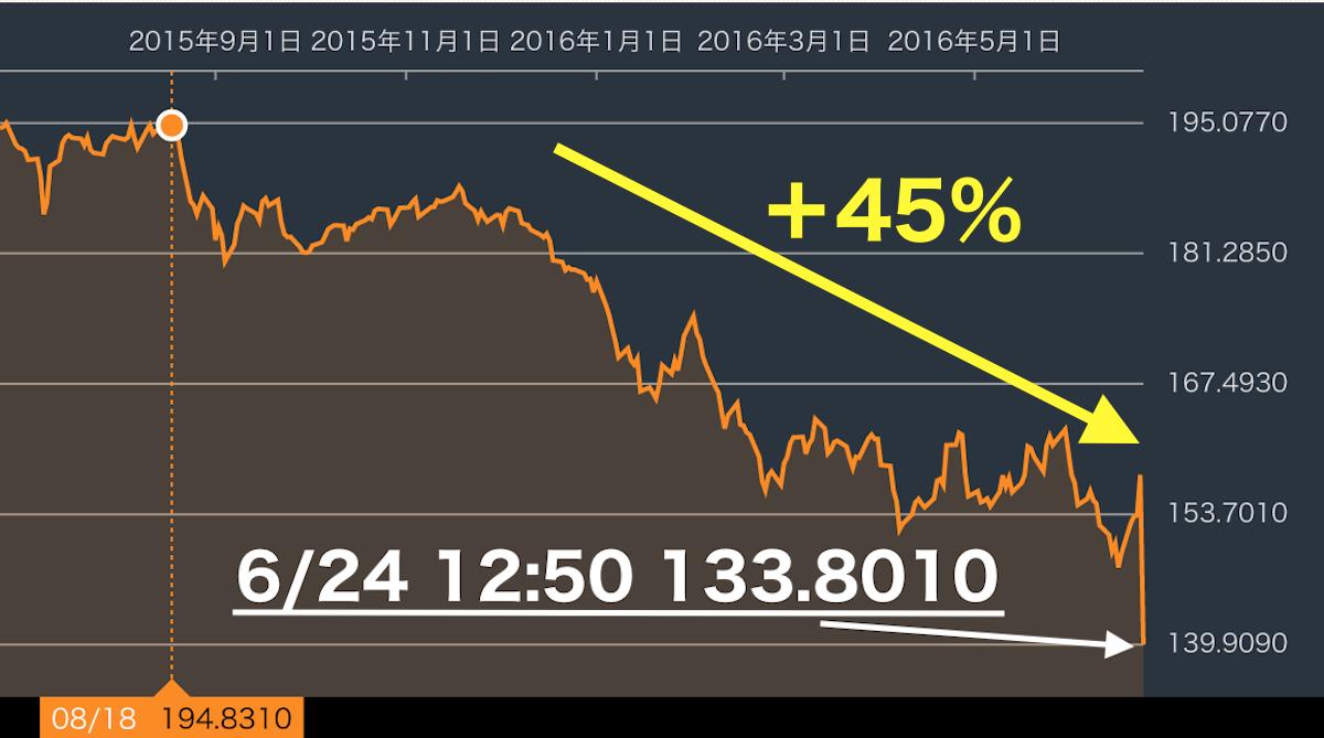 EU離脱ポンド円為替チャート