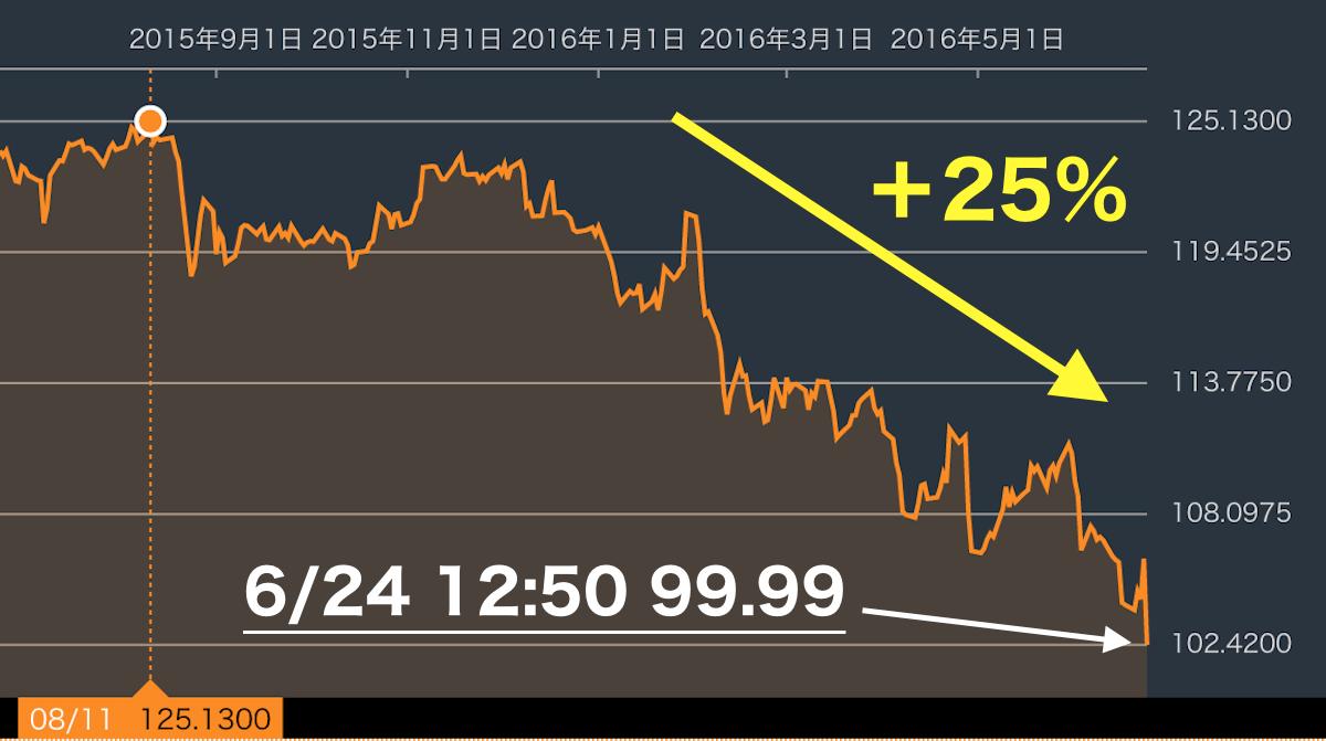 EU離脱ドル円為替チャート