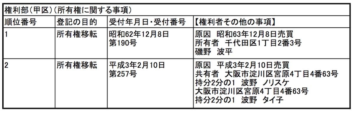 登記簿(権利部甲区)