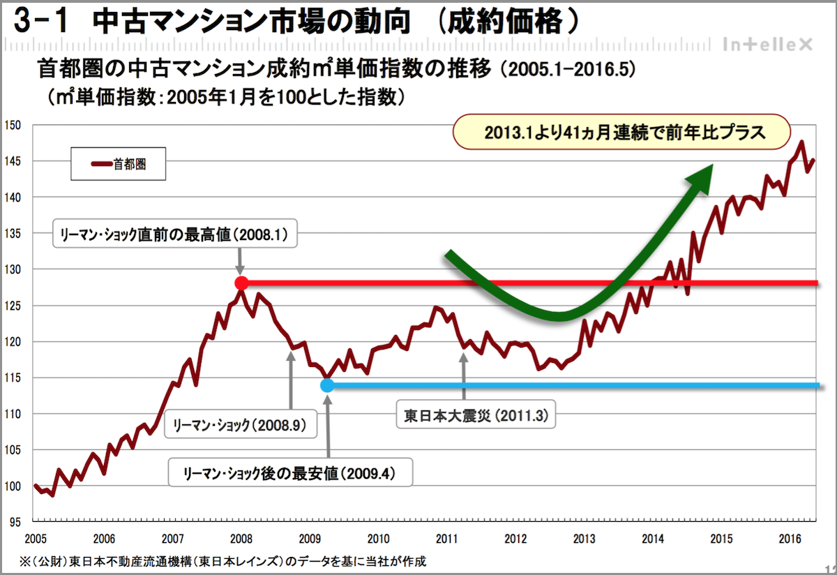 中古マンション市場の動向 (成約価格)