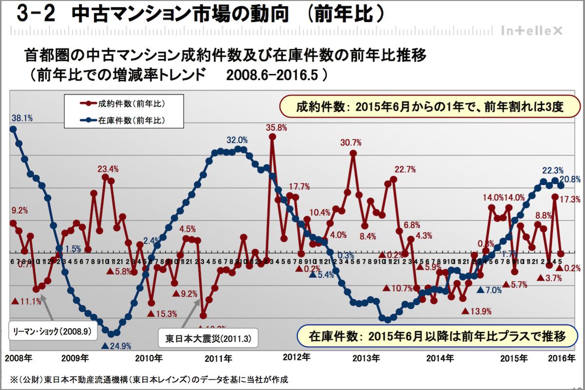 中古マンション市場の動向 (前年比)