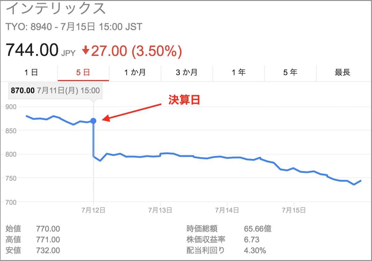 インテリックス株価