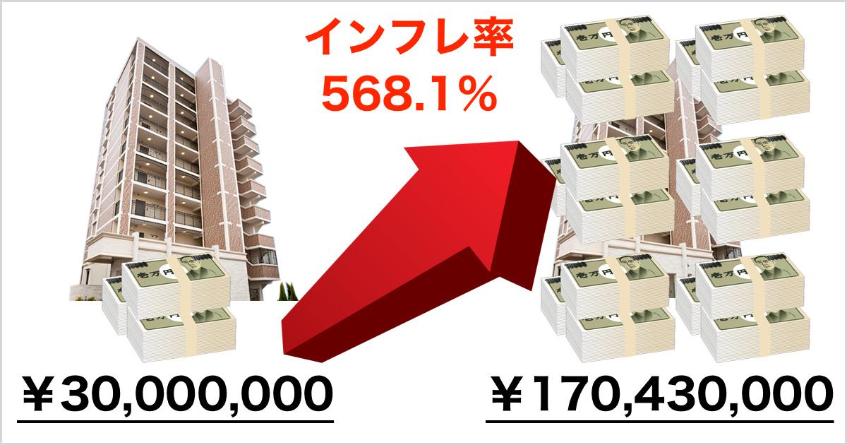 インフレ不動産