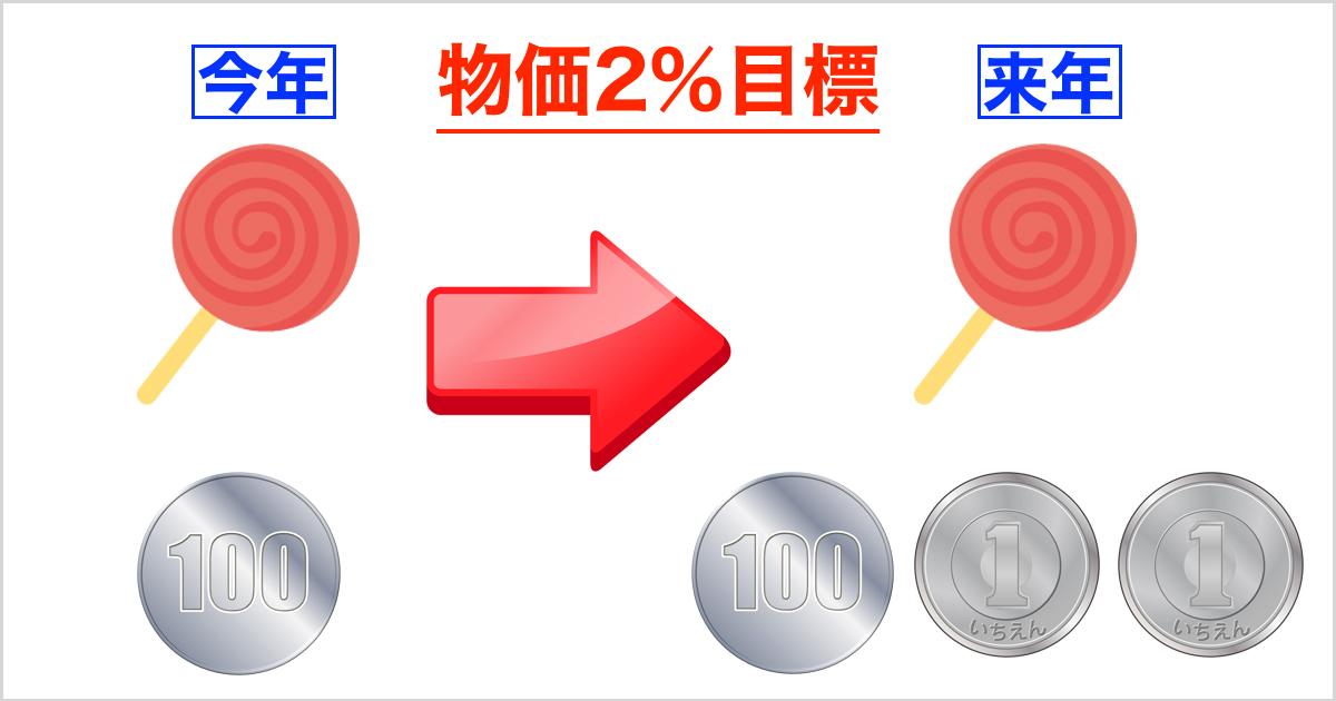 物価目標2%