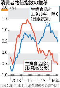 イールドカーブコントロール消費者物価指数