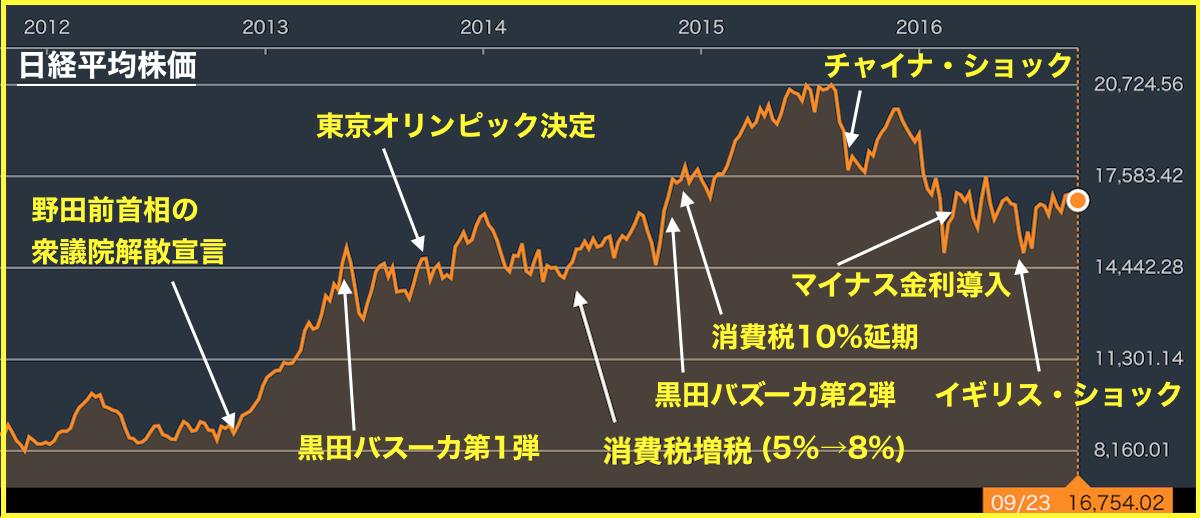 イールドカーブコントロール日経平均チャート