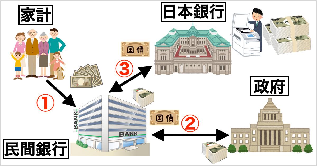 異次元金融緩和