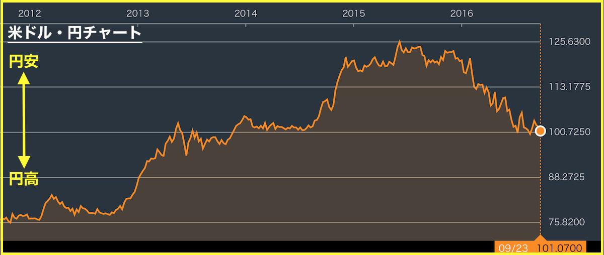 イールドカーブコントロール米ドル円チャート