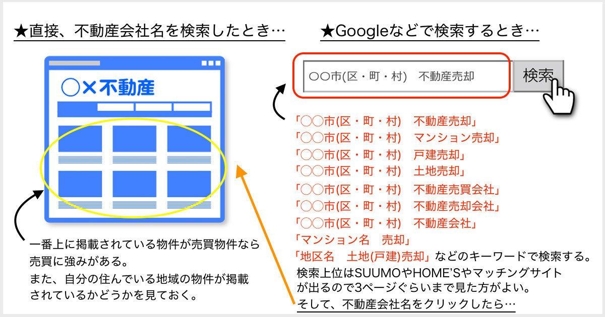 不動産売却のインターネット検索方法
