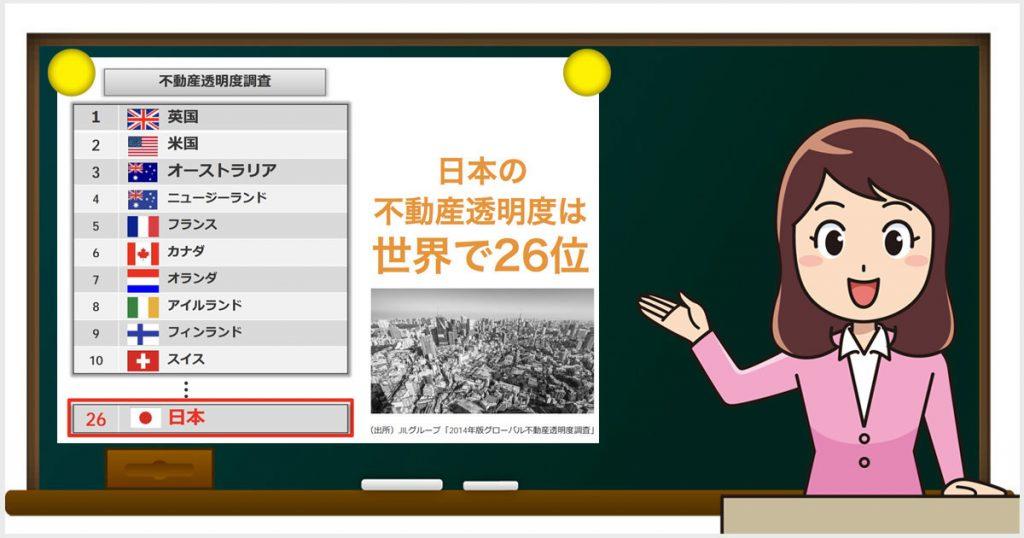 日本の不動産透明度