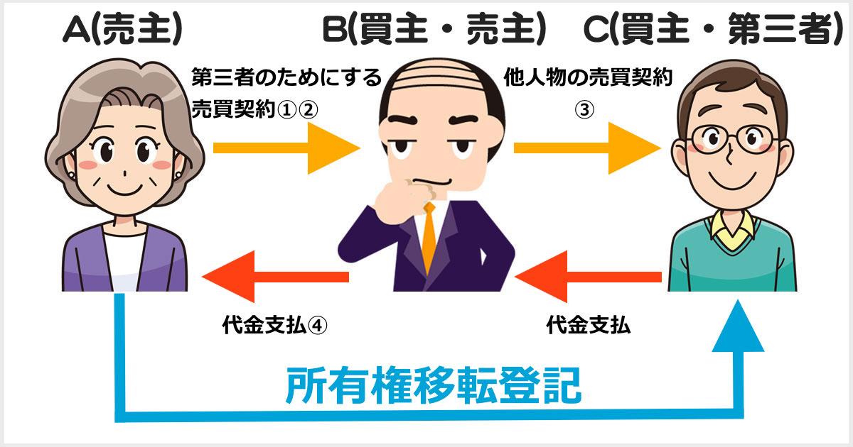 第三者のためにする売買契約の手法を用いた直接の移転登記