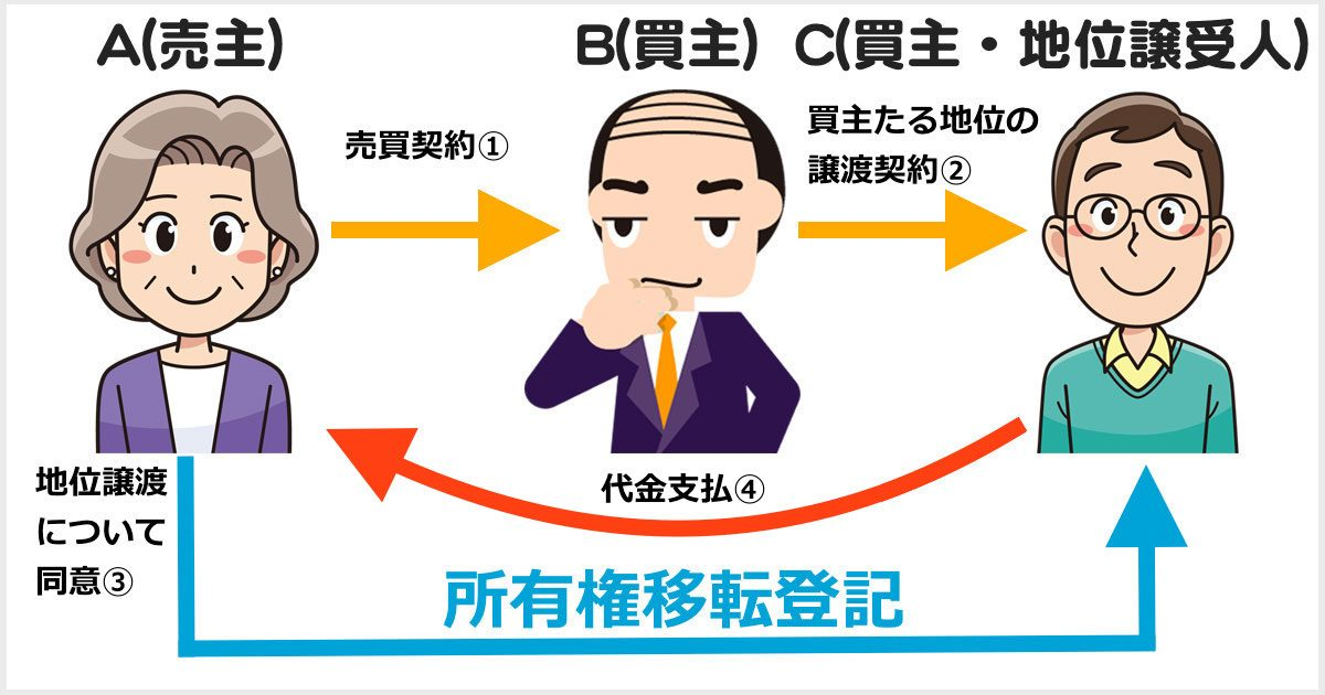 買主の地位の譲渡の手法を用いた直接の移転登記
