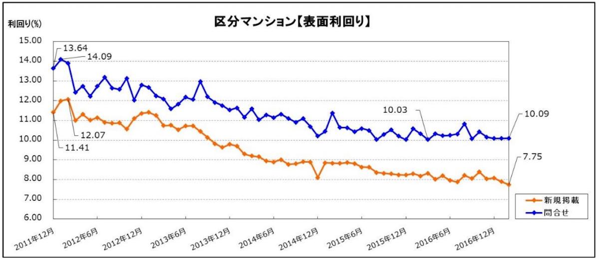投資用 市場動向データ 最新版2017年2月期分
