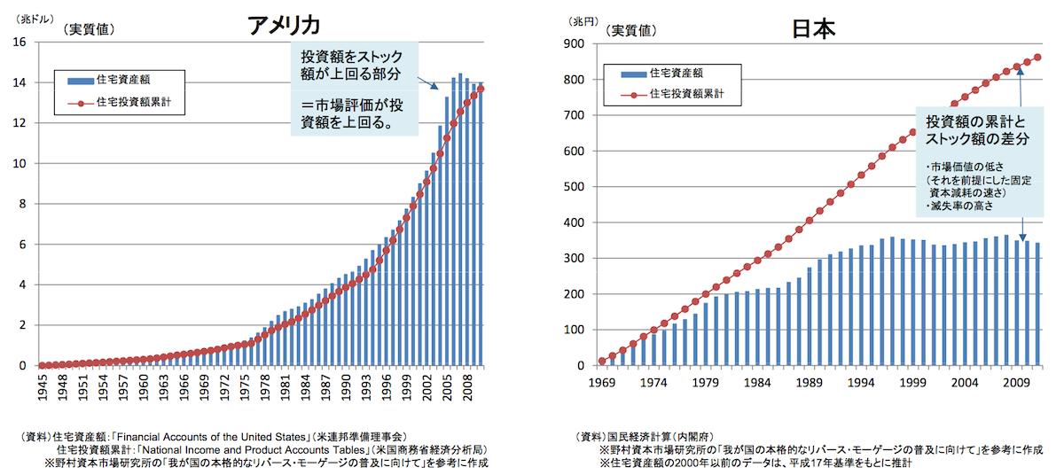 日米の住宅投資額累計と住宅資産額