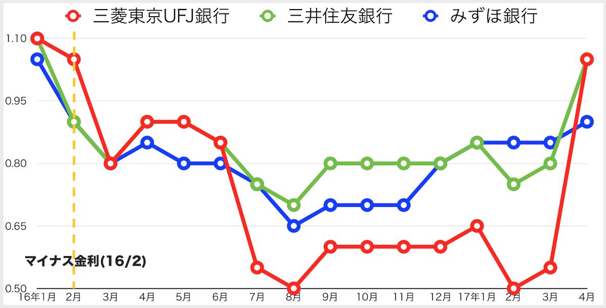 メガバンク住宅ローン固定金利(17年4月)