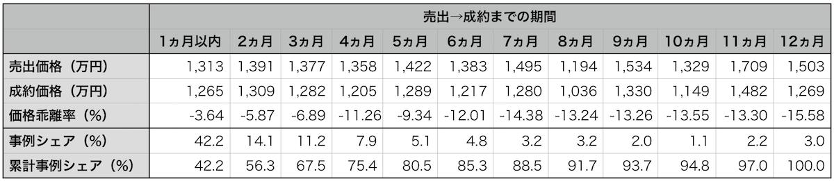 福岡県売出→成約期間