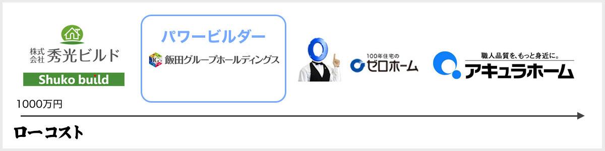 建売分譲業界図(秀光・ゼロ・アキュラ)