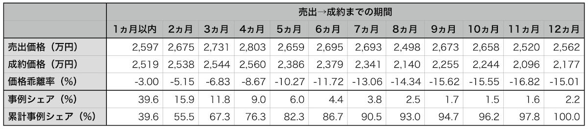 売出→成約までの期間