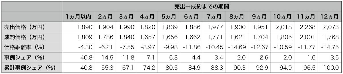近畿圏売出→成約期間