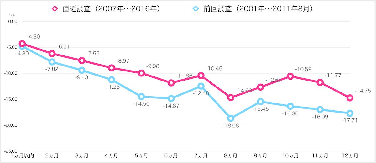 近畿圏売却期間別中古マンションの価格乖離率