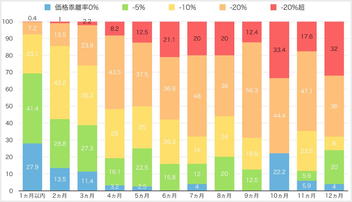 福岡県売却期間別価格乖離率シェア